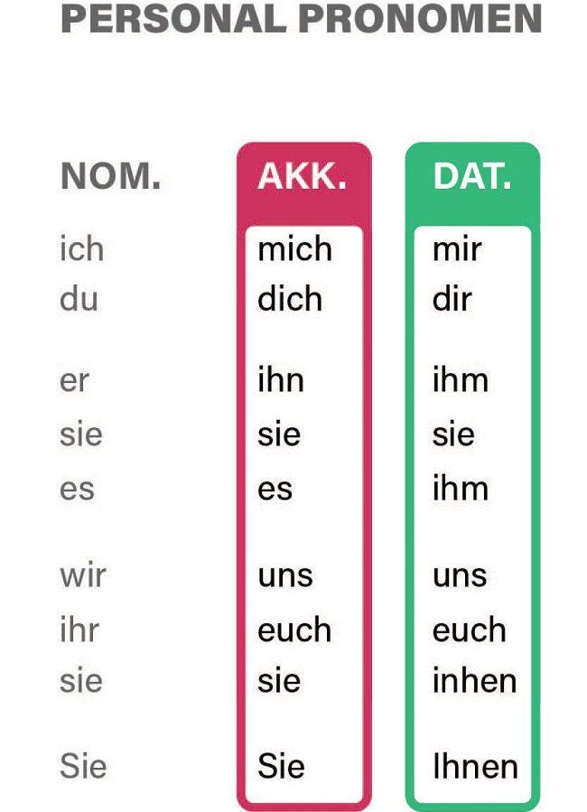 personalpronomen - đại từ nhân xưng trong tiếng Đức