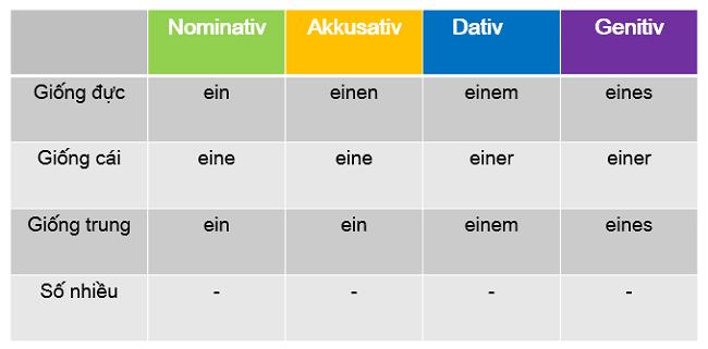 Bestimmter Artikel? Cách Sử Dụng Quán Từ Xác Định trong Tiếng Đức